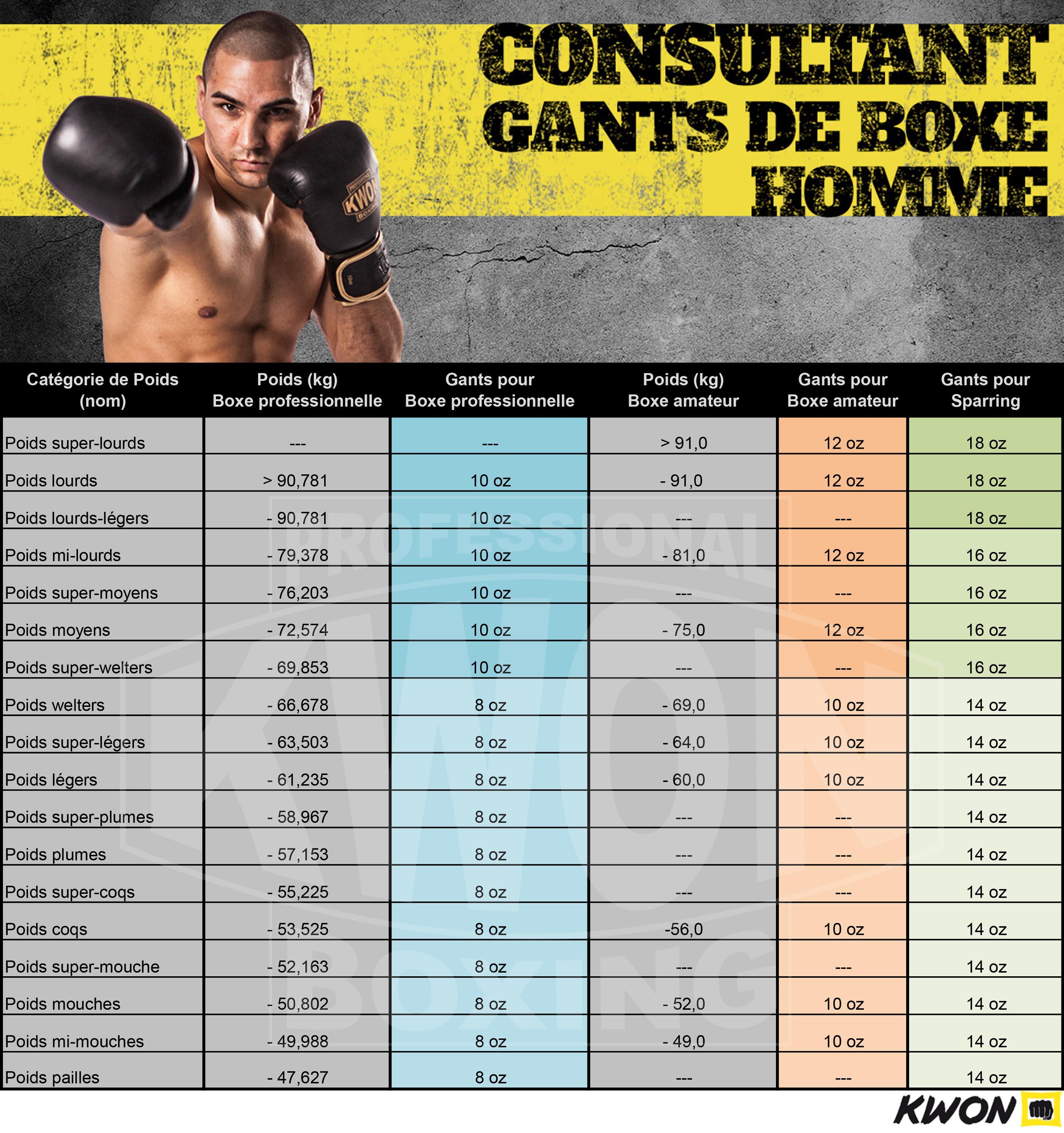Consultant Gants de Boxe Homme